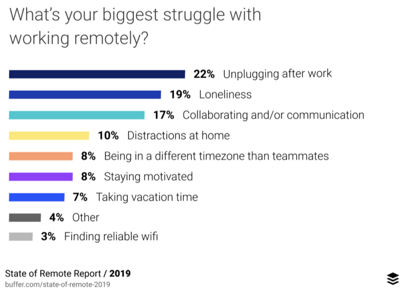 What is your biggest struggle with working remotely?