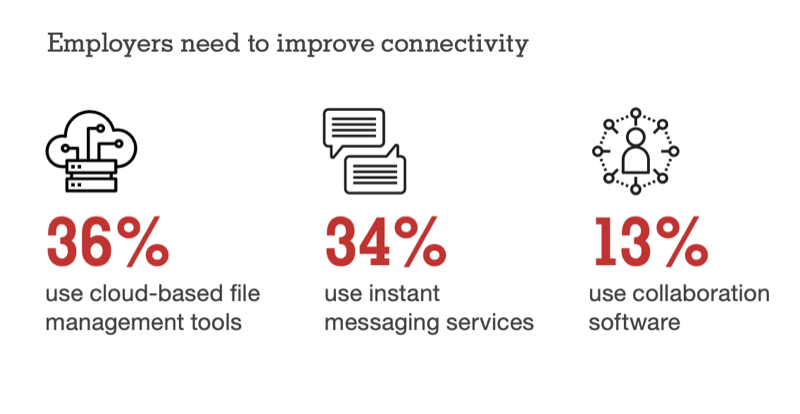 Employers need to improve connectivity