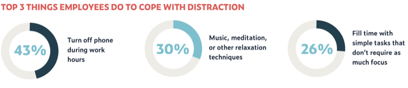 Top 3 things employees do to cope with distraction