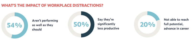 What's the impact of workplace distraction?